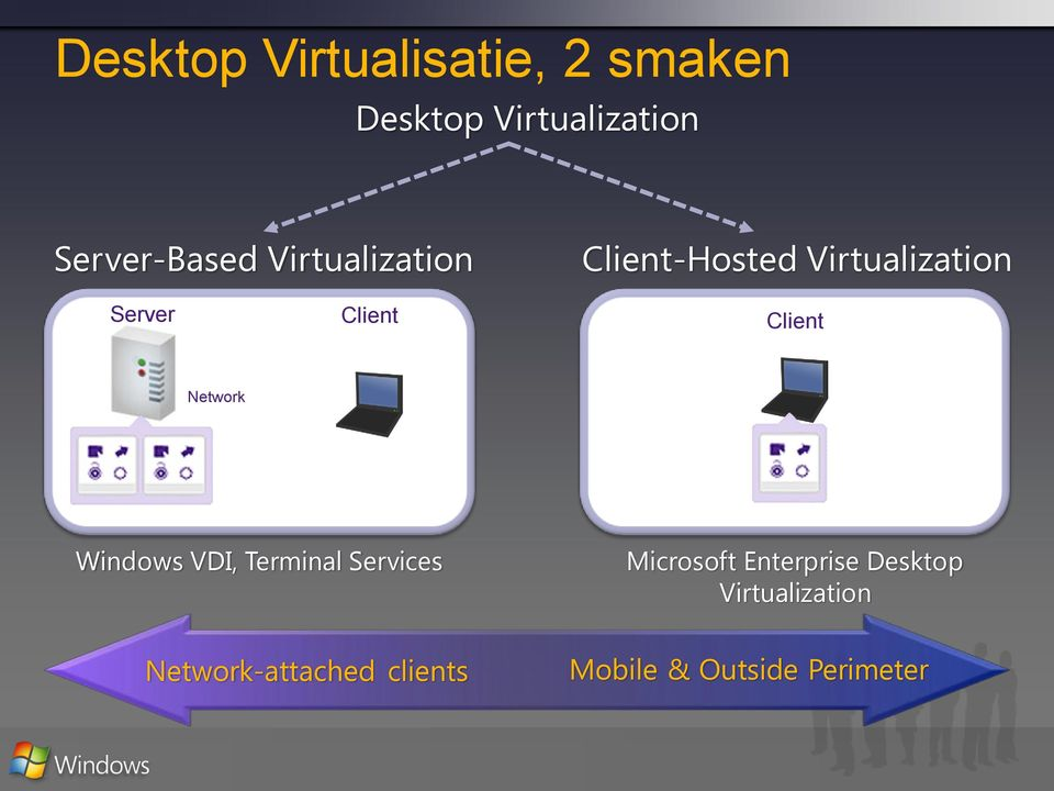 Client Client Network Windows VDI, Terminal Services