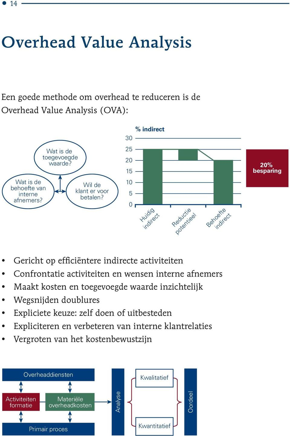 % indirect 30 Overheaddiensten efficiëntere indirecte 25 Primair proces Oordeel Materiële overheadkosten Kwalitatief Analyse Activiteiten formatie Be h in oe di ft re e ct in Overheaddiensten po Red