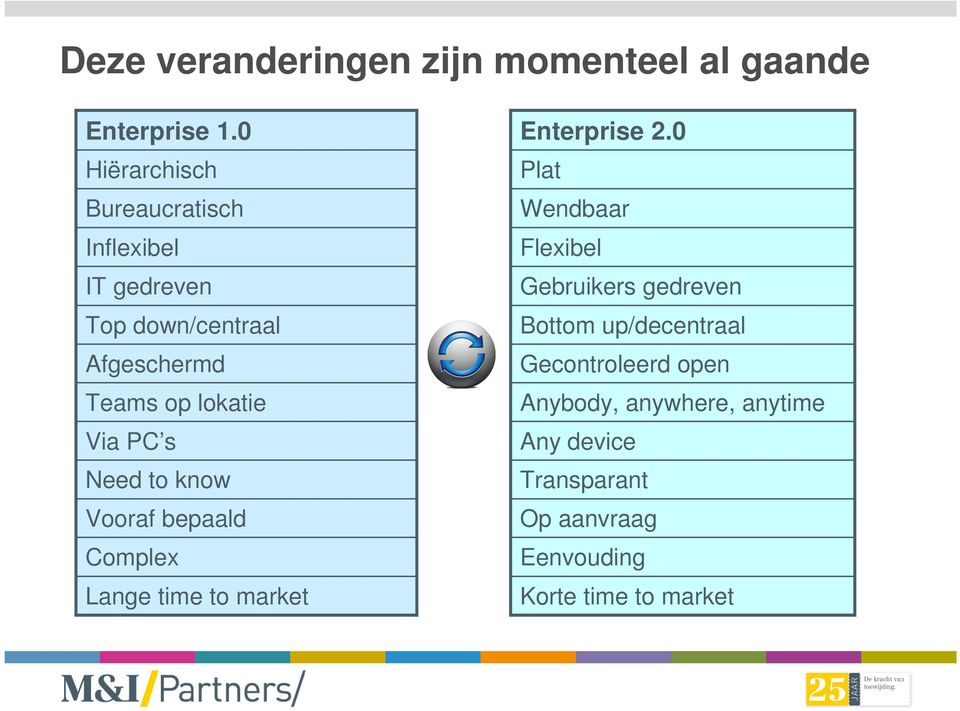 PC s Need to know Vooraf bepaald Complex Lange time to market Enterprise 2.