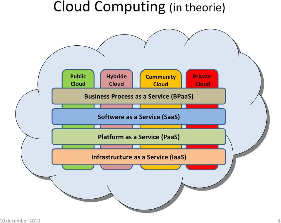 Private Cloud Software as a Service (SaaS) Platform as a