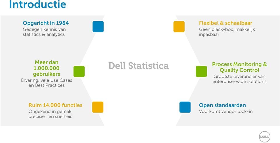 000 Process Monitoring & 1.000.000 Dell Statistica gebruikers Ervaring, vele Use Cases en Best Practices