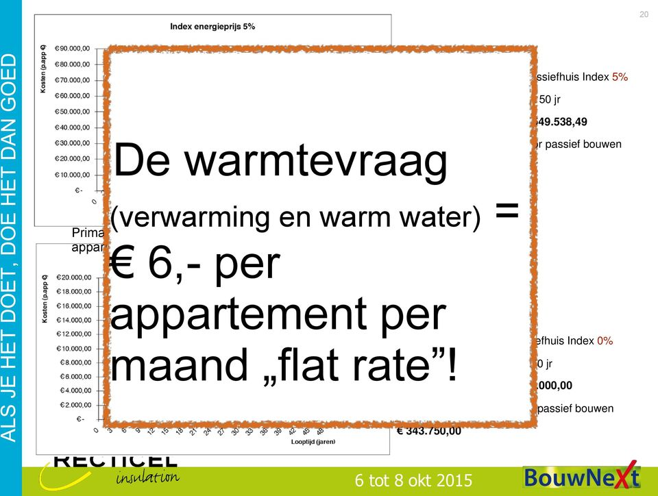 230,84 (verwarming en warm water) = Primaire Energiekosten per appartement 6,- per appartement per EPC 0,6