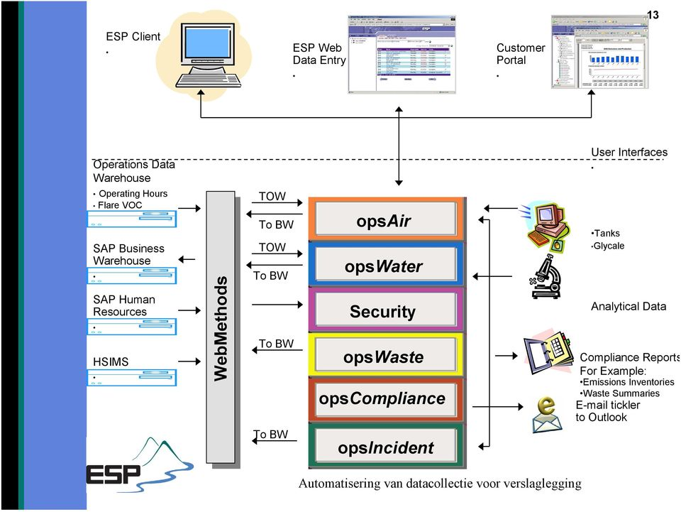 opsair opswater Security opswaste opscompliance opsincident User Interfaces Tanks Glycale