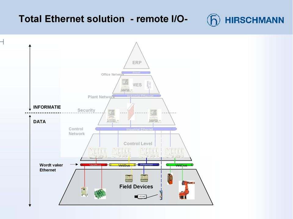 Plant Network Industral Ethernet INFORMATIE Securty DATA Control Network Industral Ethernet