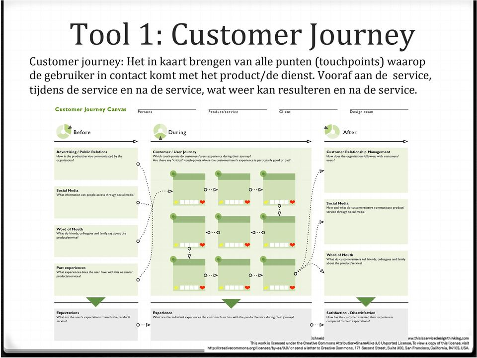 Customer Journey Canvas Before Pe r s o n a P ro d u c t / s e r v i c e Client During Design team After Advertising / Public Relations Customer / User Journey Customer Relationship Management How is