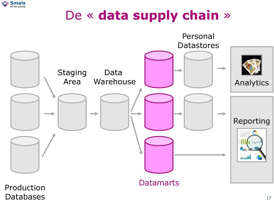 Area Data Warehouse Analytics