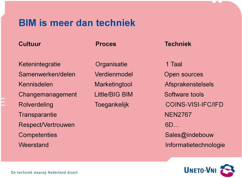 Changemanagement Little/BIG BIM Software tools Rolverdeling Toegankelijk COINS-VISI-IFC/IFD
