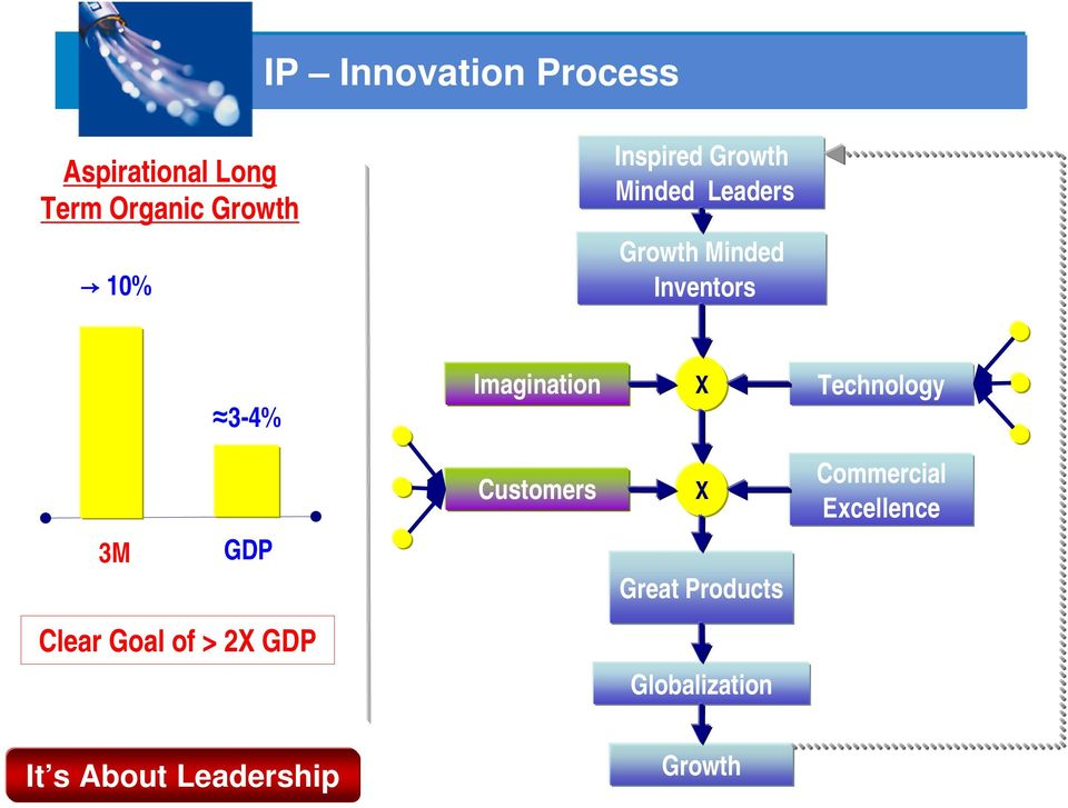 Imagination X Technology Customers X Commercial Excellence 3M GDP