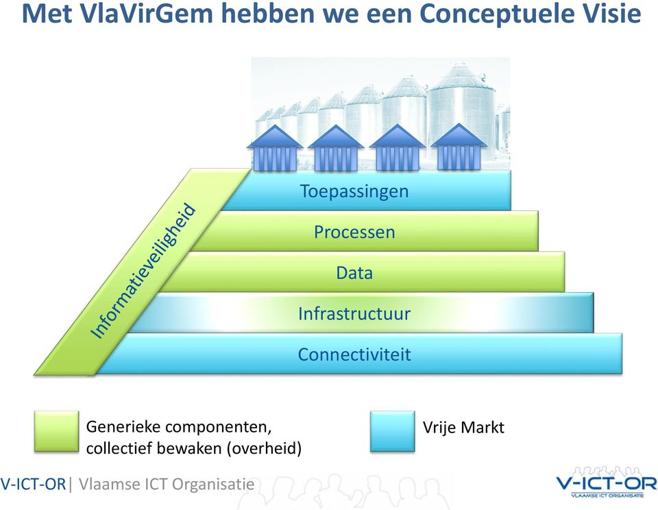 Connectiviteit Generieke componenten, collectief