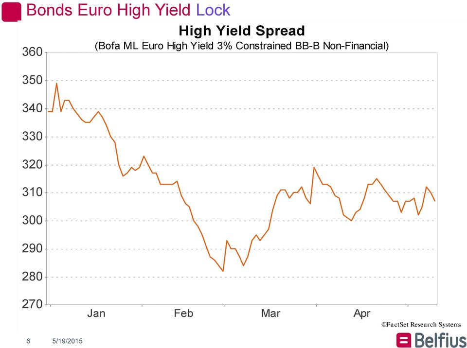 High Yield 3% Constrained BB-B Non-Financial) 270