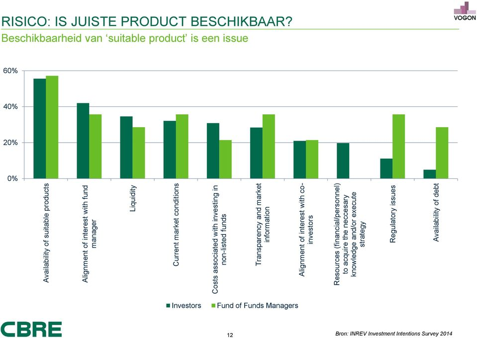 to acquire the neccesary knowledge and/or execute strategy Regulatory issues Availability of debt RISICO: IS JUISTE PRODUCT BESCHIKBAAR?