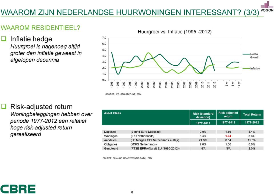 Inflatie (1995-2012) Rental Growth 2,0 Inflation 1,0 0,0 SOURCE: IPD, CBS STATLINE, 2014 Risk-adjusted return Woningbeleggingen hebben over periode 1977-2012 een relatief hoge risk-adjusted return