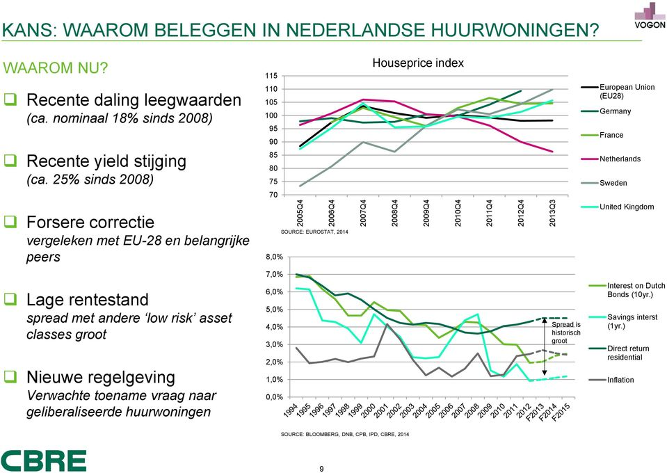 25% sinds 2008) Forsere correctie vergeleken met EU-28 en belangrijke peers 115 110 105 100 95 90 85 80 75 70 8,0% SOURCE: EUROSTAT, 2014 Houseprice index European Union (EU28) Germany France