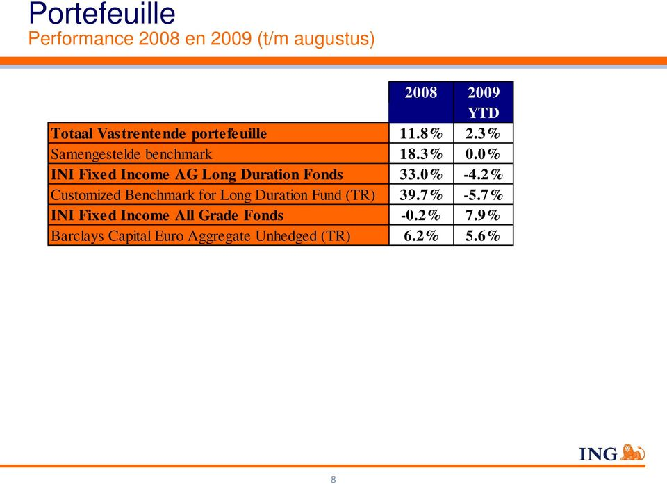 0% INI Fixed Income AG Long Duration Fonds 33.0% -4.