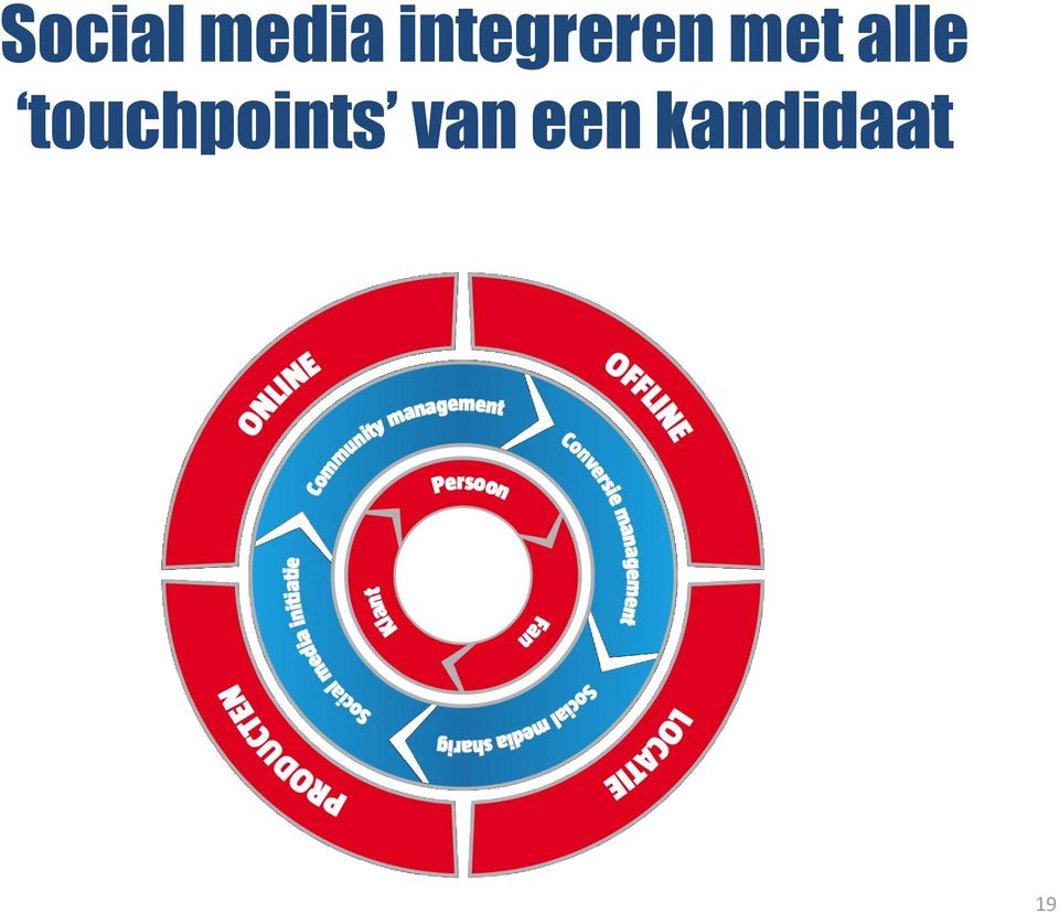 alle touchpoints