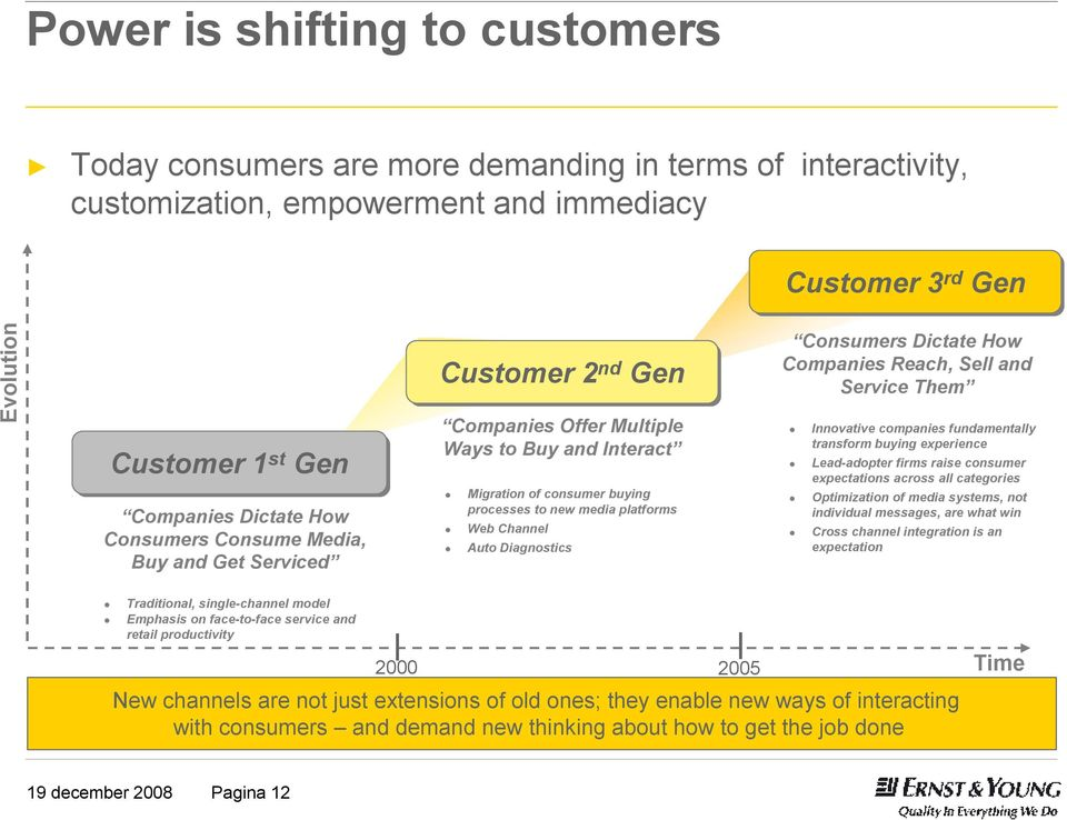 Diagnostics Consumers Dictate How Companies Reach, Sell and Service Them Innovative companies fundamentally transform buying experience Lead-adopter firms raise consumer expectations across all