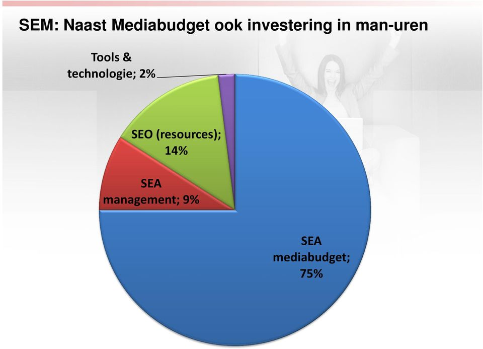 technologie; 2% SEO (resources);