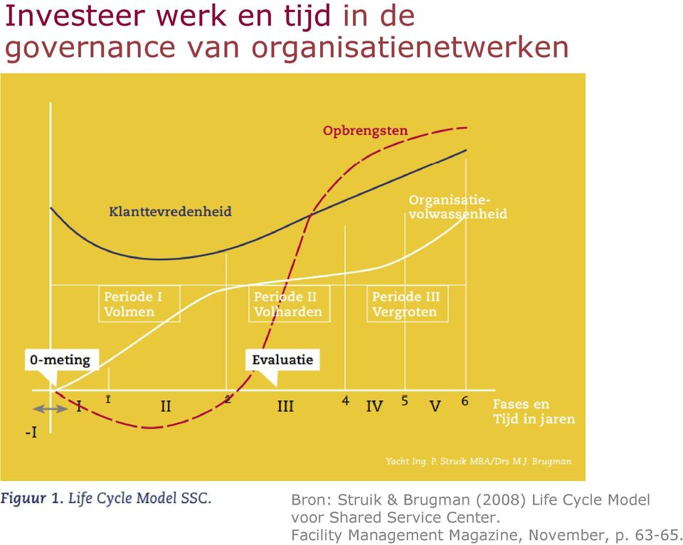 (2008) Life Cycle Model voor Shared Service
