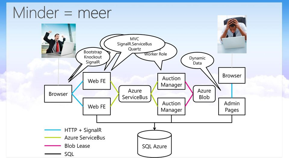 Web FE Azure ServiceBus Auction Manager Auction Manager Azure Blob