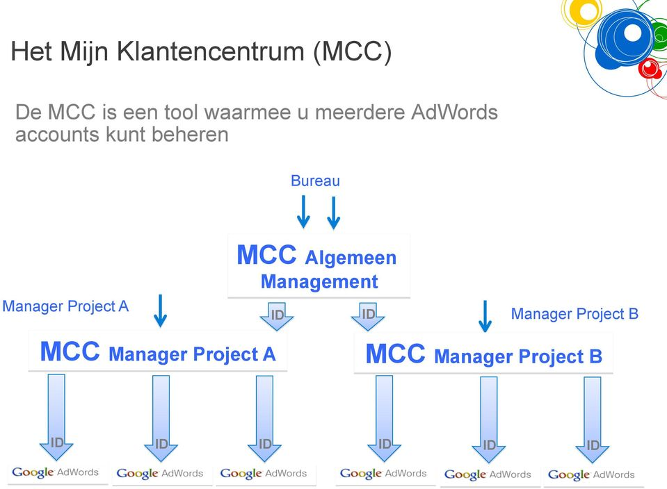Project A MCC Algemeen Management ID ID Manager Project B