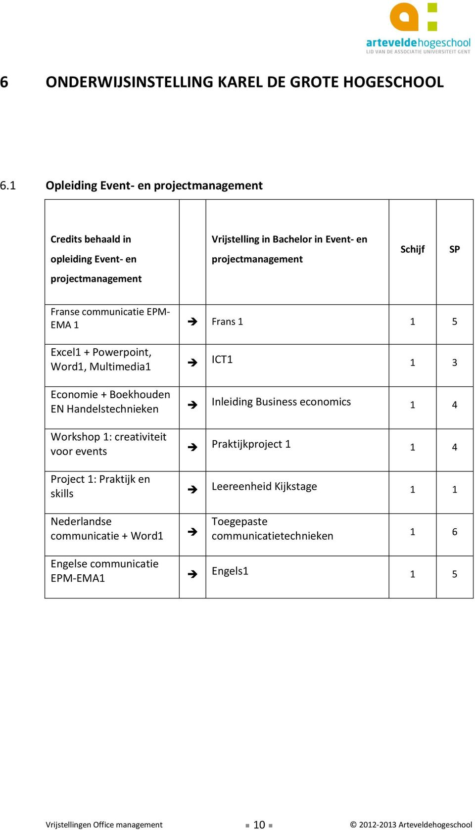 EMA 1 Frans 1 1 5 Excel1 + Powerpoint, Word1, Multimedia1 ICT1 1 3 Economie + Boekhouden EN Handelstechnieken Inleiding Business economics 1 4 Workshop 1: