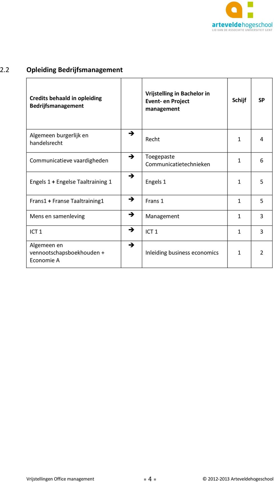 Communicatietechnieken 1 6 Engels 1 1 5 Frans1 + Franse Taaltraining1 Frans 1 1 5 Mens en samenleving Management 1 3 ICT 1 ICT 1