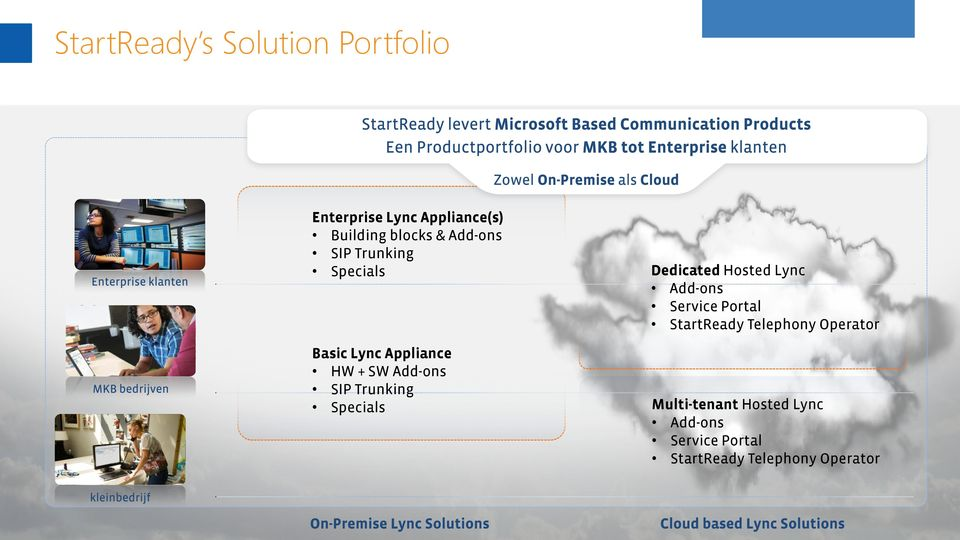 Specials Dedicated Hosted Lync Add-ons Service Portal StartReady Telephony