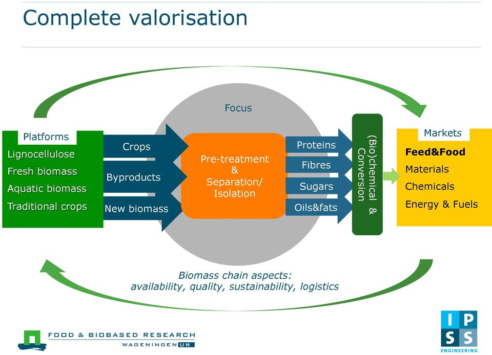 Proteins Fibres Sugars Oils&fats (Bio)chemical & Conversion Markets Feed&Food Materials