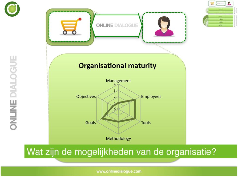 Goals Tools Methodology Wat zijn