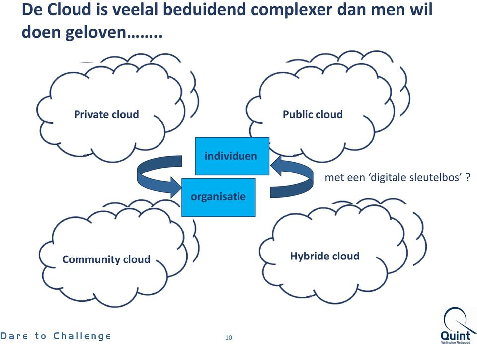 . Private cloud Public cloud individuen