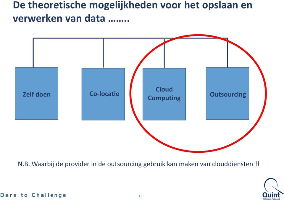 . Zelf doen Co-locatie Cloud Computing Outsourcing
