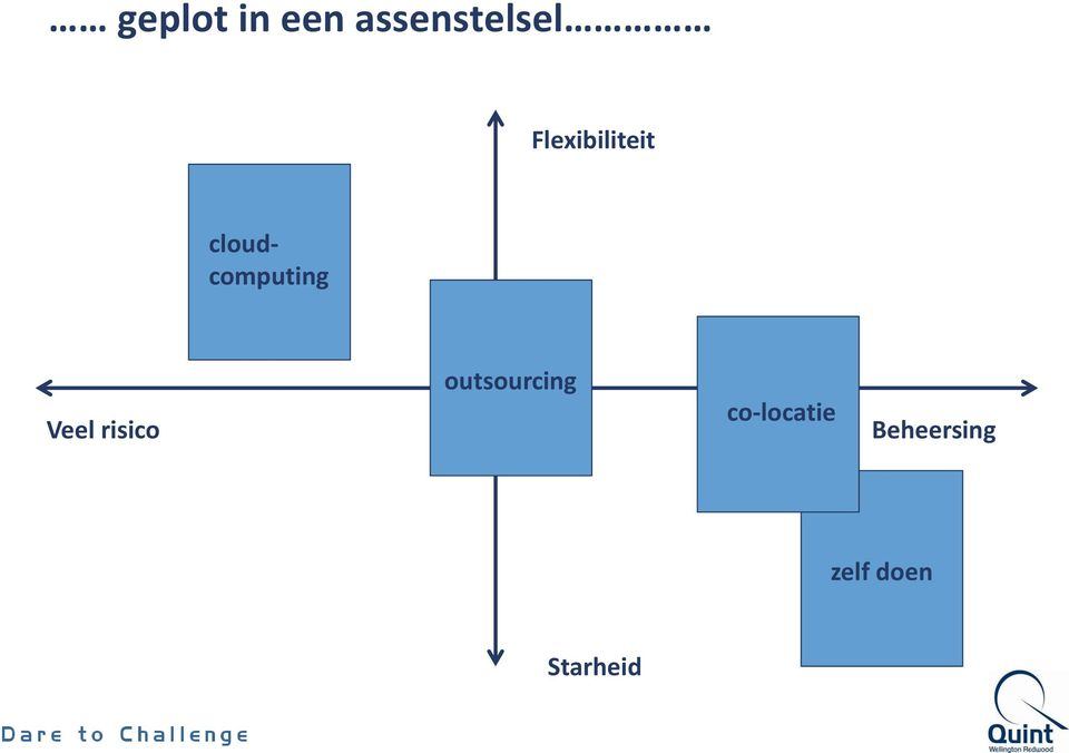 Veel risico outsourcing