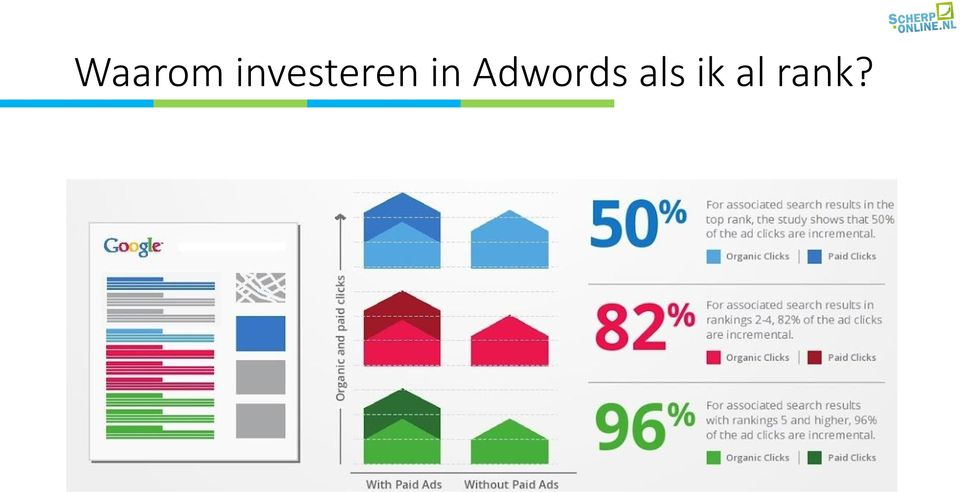 in Adwords