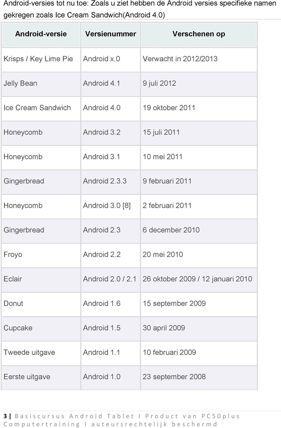 0 19 oktober 2011 Honeycomb Android 3.2 15 juli 2011 Honeycomb Android 3.1 10 mei 2011 Gingerbread Android 2.3.3 9 februari 2011 Honeycomb Android 3.0 [8] 2 februari 2011 Gingerbread Android 2.