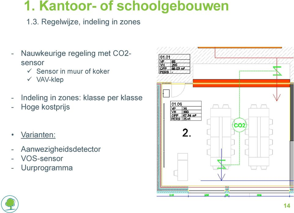 sensor Sensor in muur of koker VAV-klep - Indeling in zones: