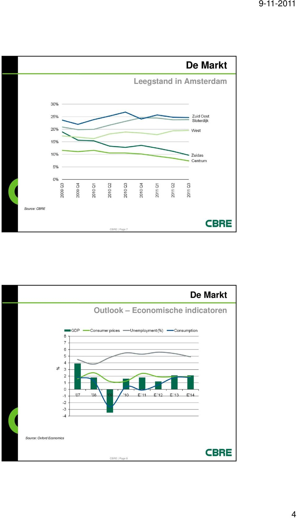 Outlook Economische indicatoren