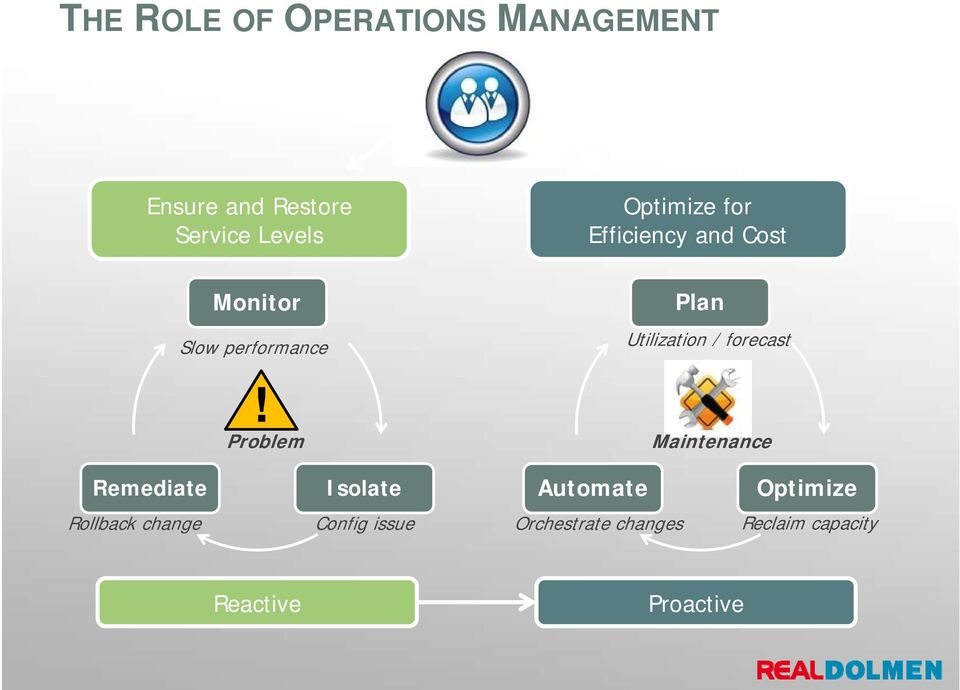 Problem Plan Utilization / forecast Maintenance Remediate Isolate