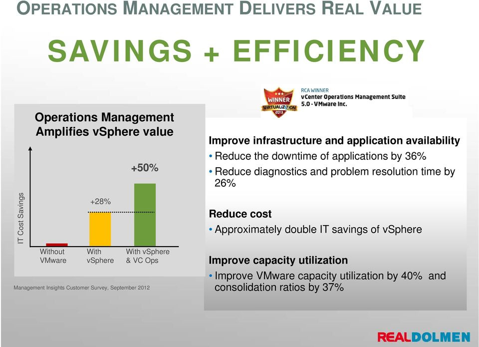 resolution time by 26% Reduce cost Approximately double IT savings of vsphere Without VMware With vsphere With vsphere & VC Ops