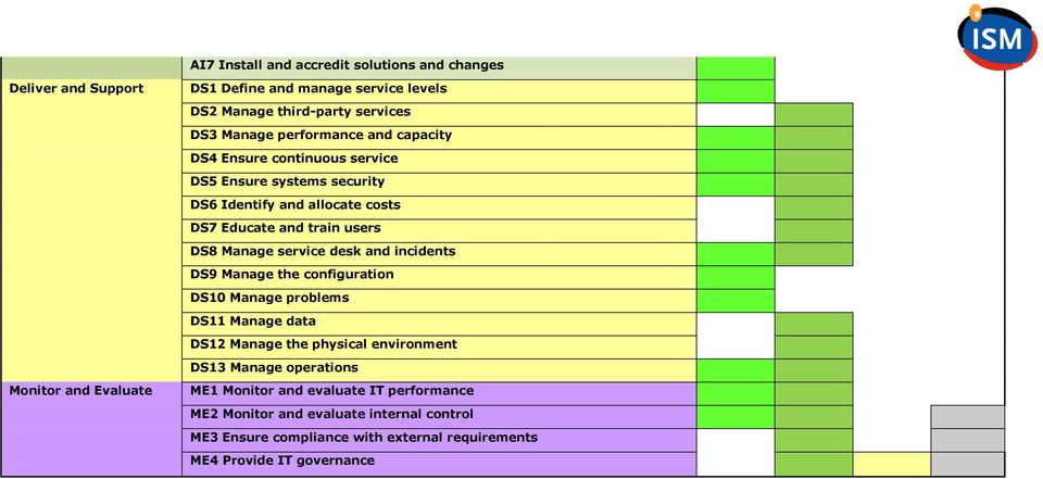 Manage service desk and incidents DS9 Manage the configuration DS10 Manage problems DS11 Manage data DS12 Manage the physical environment DS13 Manage