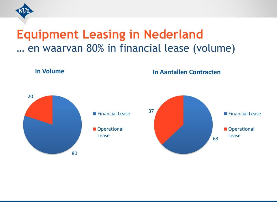 Aantallen Contracten 20 Financial Lease 37
