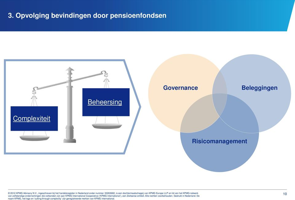 Governance Beleggingen