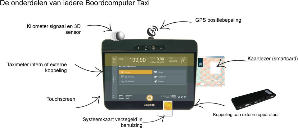 of externe koppeling Kaartlezer (smartcard) Touchscreen