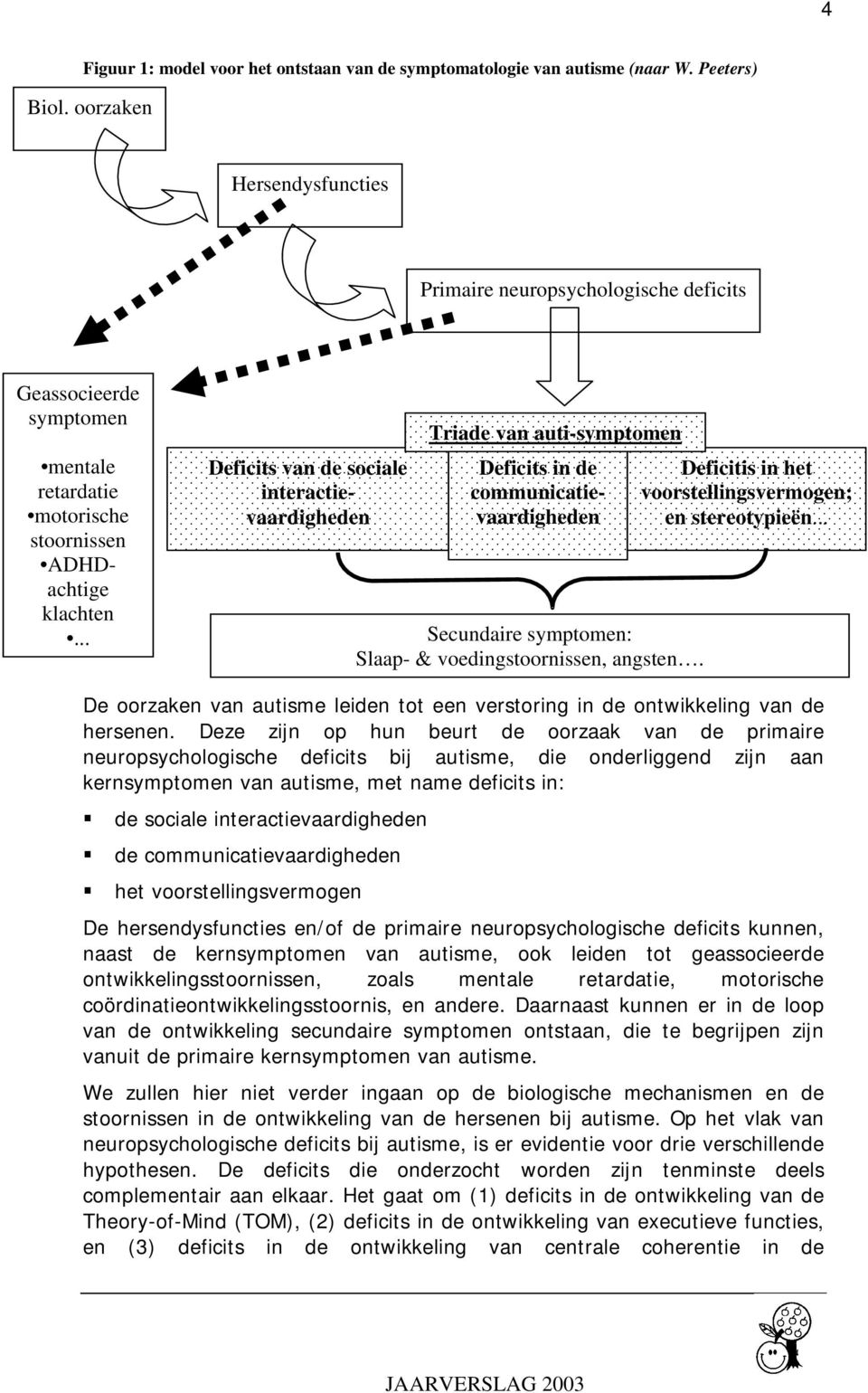 .. Deficits van de sociale interactievaardigheden Triade van auti-symptomen Deficits in de communicatievaardigheden Secundaire symptomen: Slaap- & voedingstoornissen, angsten.