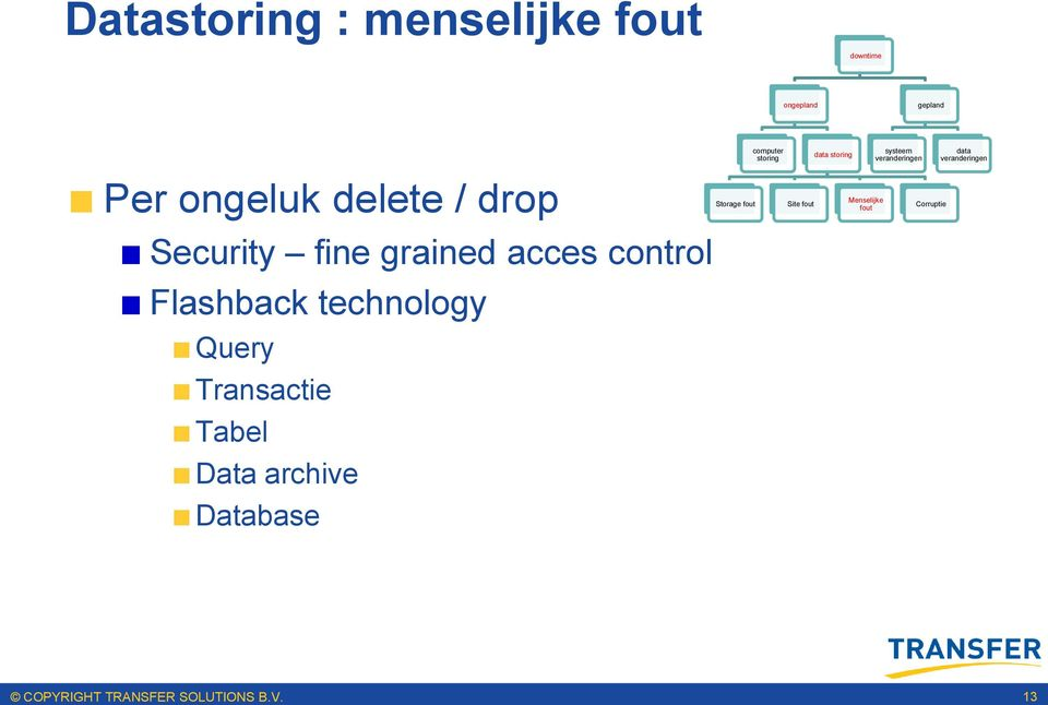Transactie Tabel Data archive Database Storage fout computer storing Site