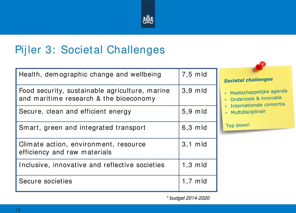 and integrated transport Climate action, environment, resource efficiency and raw materials Inclusive,