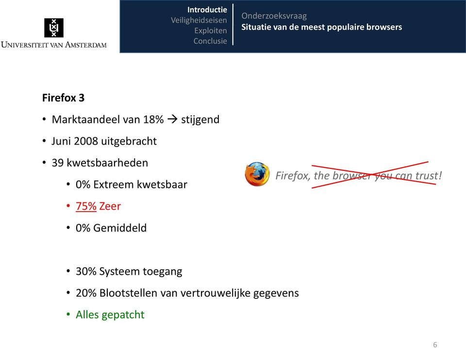 Extreem kwetsbaar 75% Zeer 0% Gemiddeld Firefox, the browser you can trust!