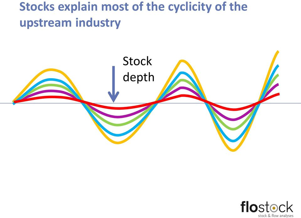 cyclicity of the