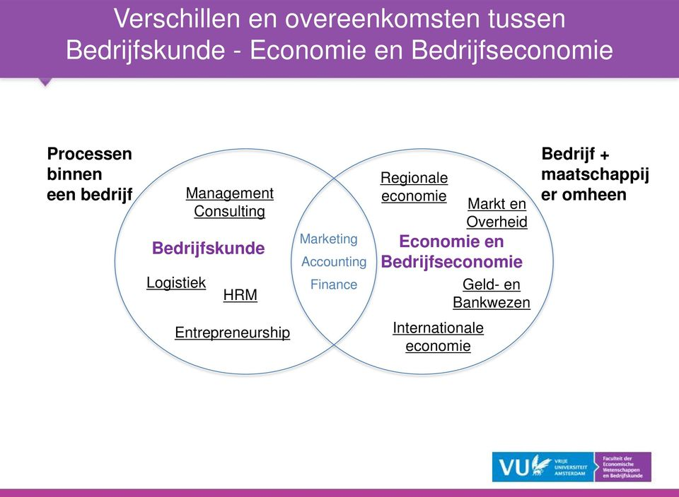 Entrepreneurship Marketing Accounting Finance Regionale economie Economie en