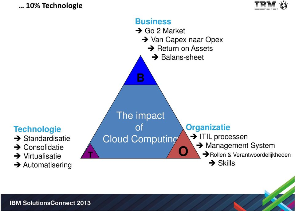 Virtualisatie Automatisering T The impact of Cloud Computing O