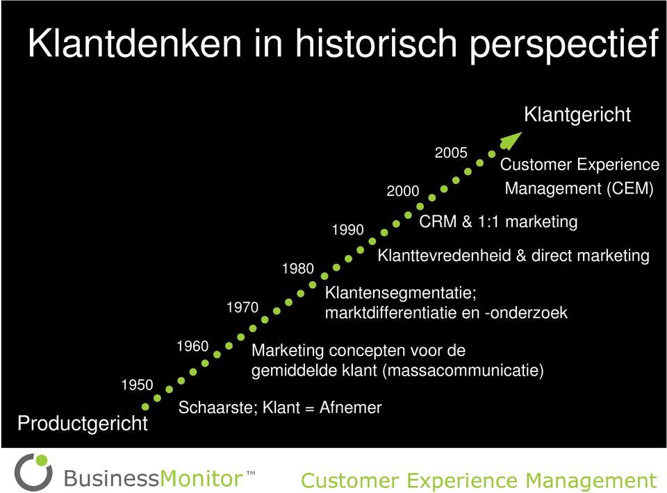 (CEM) CRM & 1:1 marketing Klanttevredenheid & direct marketing 1950 Productgericht